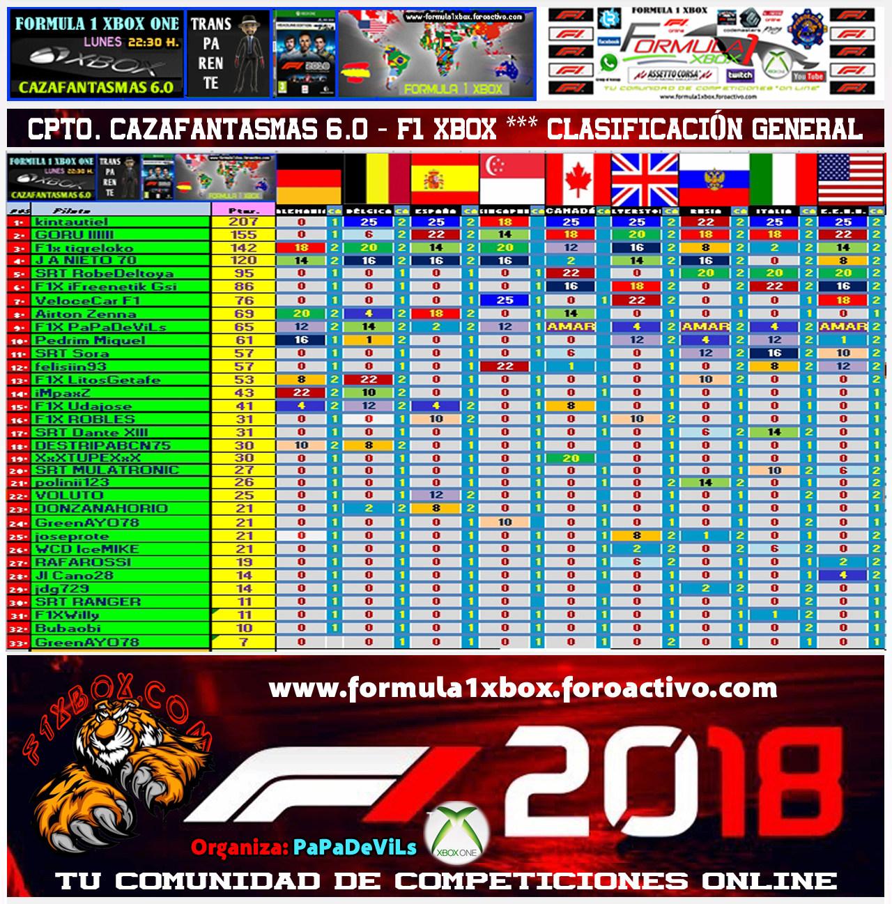 ¡ CAMPEÓN ! *** F1 2018 - XBOX ONE *** CAMPEONATO CAZAFANTASMAS 6.0 - F1X / CAMPEÓN, RESULTADO, PODIUM, CALENDARIO Y CLASIFICACIÓN FINAL.  Clasif56