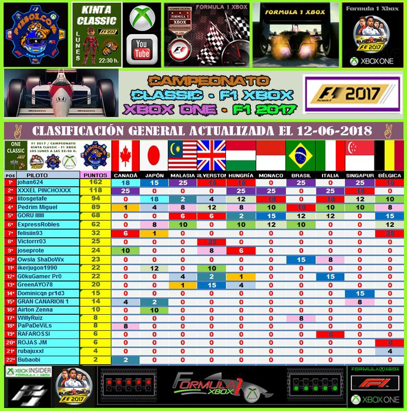¡ CAMPEÓN ! / F1 2017 / CAMPEONATO ONE CLASSIC - F1 XBOX / CAMPEÓN, PODIUM, CALENDARIO Y CLASIFICACIÓN FINAL.  Evento13