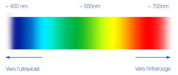 Les couleurs et leurs influences Spectr10