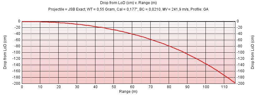 Coefficient Balistique et Trajectoire du Plomb.  Chute10