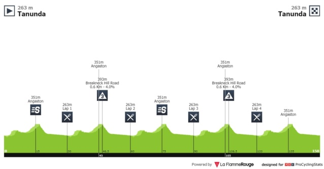 Santos Tour Down Under 2.UWT AUS (1ª Cat)  117