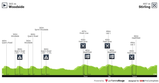 Santos Tour Down Under 2.UWT AUS (1ª Cat)  217