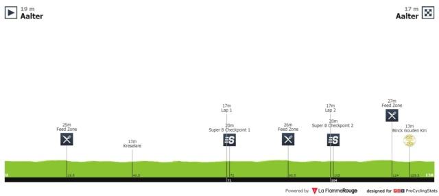 Binck Bank Tour (Eneco Tour) 2.UWT (1ª Cat)  316