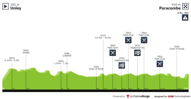 Santos Tour Down Under 2.UWT AUS (1ª Cat)  317