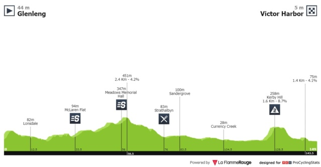 Santos Tour Down Under 2.UWT AUS (1ª Cat)  517