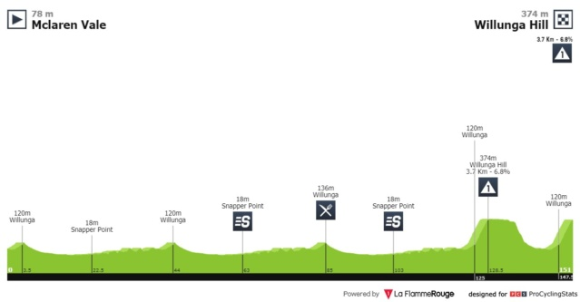Santos Tour Down Under 2.UWT AUS (1ª Cat)  617