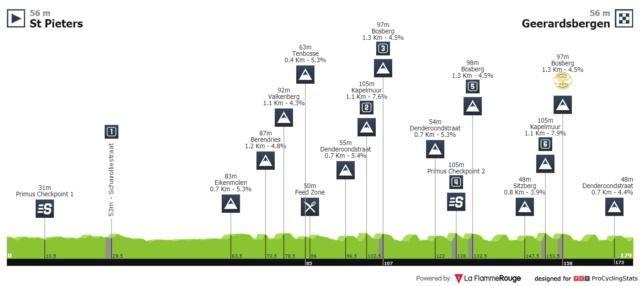 Binck Bank Tour (Eneco Tour) 2.UWT (1ª Cat)  713