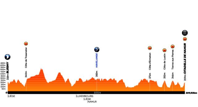 Grand Prix de Wallonie 1.1 BEL (3ª Cat) Cuartos 1/3  Profil20