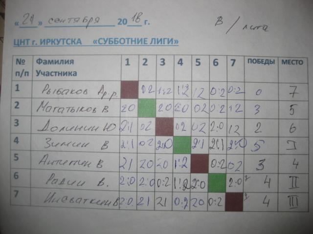 СУББОТНИЕ ЛИГИ в ЦЕНТРЕ НАСТОЛЬНОГО ТЕННИСА г.Иркутска 29 сентября 2018 г. Img_8049