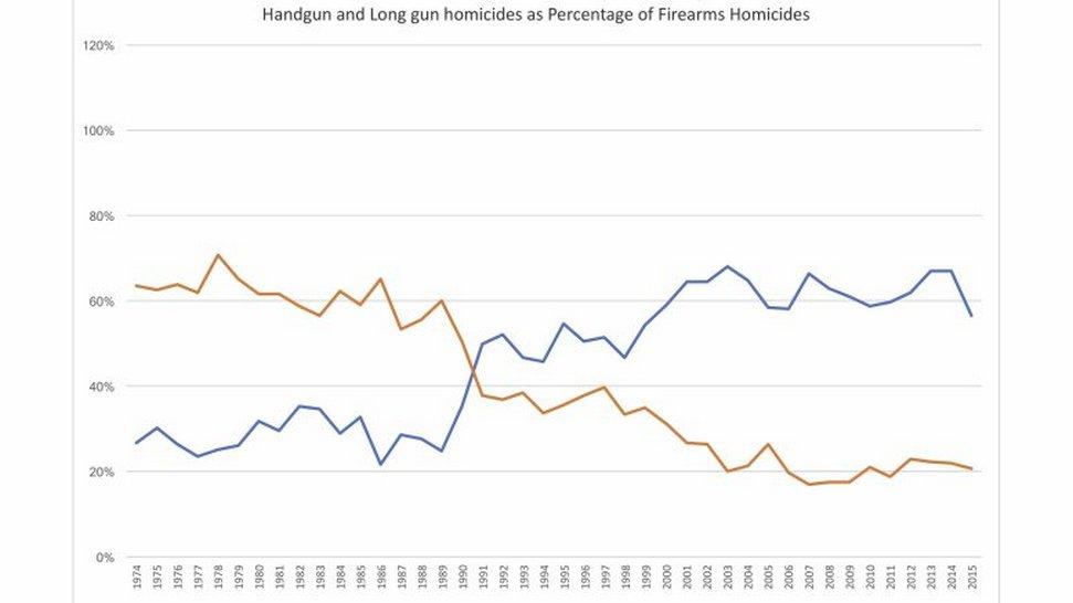 Statistique intéressantes ---Suicides - homicides -  Les chiffres ne mentent pas !  Firear10