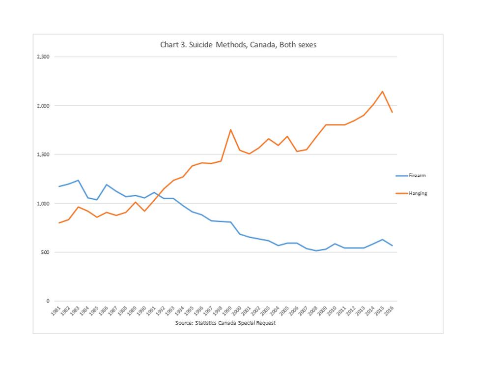Statistique intéressantes ---Suicides - homicides -  Les chiffres ne mentent pas !  Index10