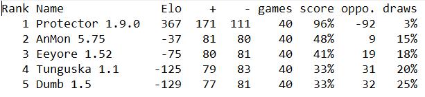 Randoms Elo10
