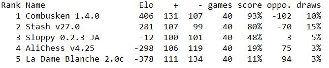 Randoms 2021 Elo11