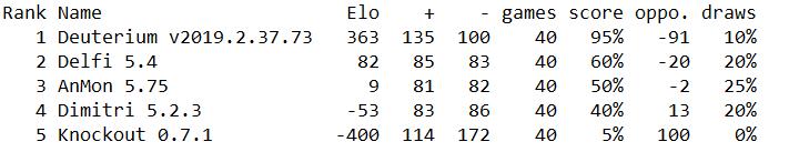 Randoms 2021 Elo12
