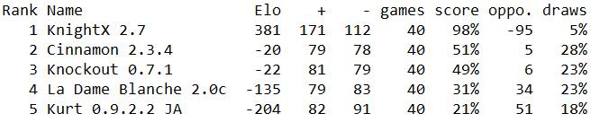 Randoms 2021 Elo13