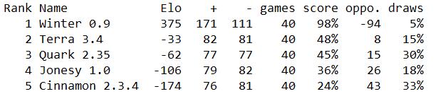 Randoms 2021 Rating12