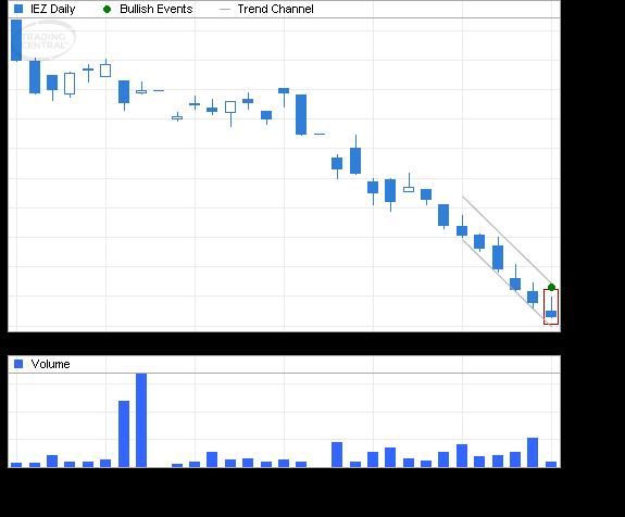 ETF Chart Patterns - Page 3 Ishare12