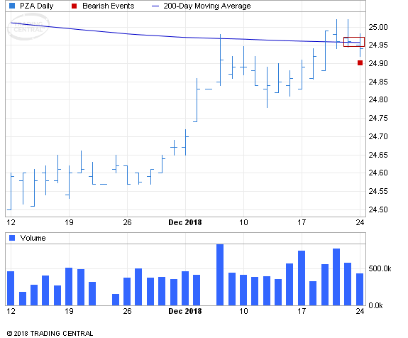 ETF Chart Patterns - Page 3 Nvesco10