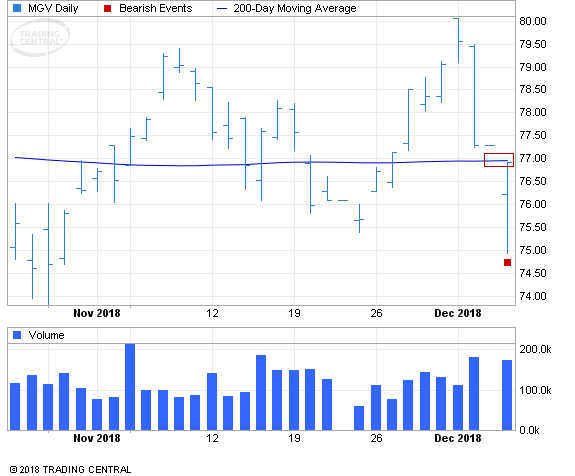 ETF Chart Patterns - Page 3 Vangua10