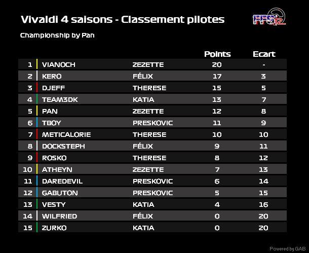 Vivaldi 4 saisons - Manche 1 Vivald11