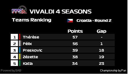Vivaldi 4 saisons - Manche 2 Vivald14