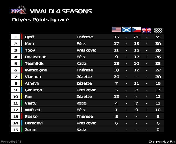 Vivaldi 4 saisons - Manche 2 Vivald17