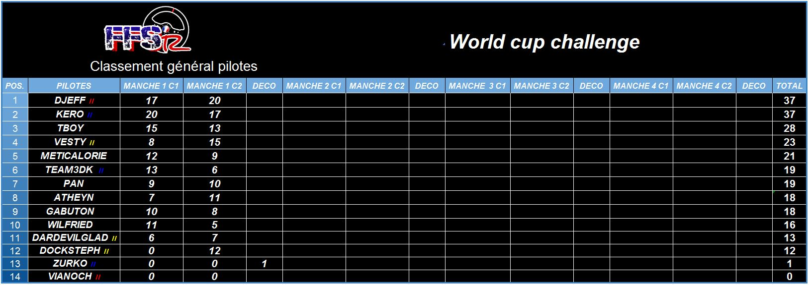 World Cup Challenge - Manche 1 Wcc_m110