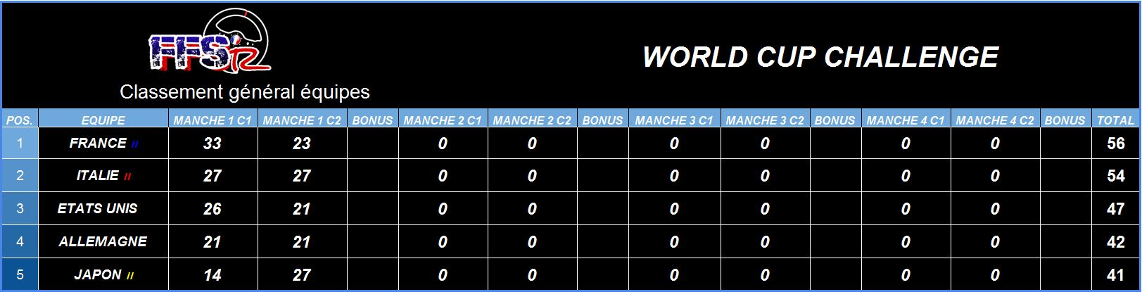 World Cup Challenge - Manche 1 Wcc_m111