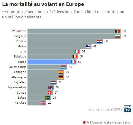 La France, pas si bonne élève en matière de sécurité routière 2019-291