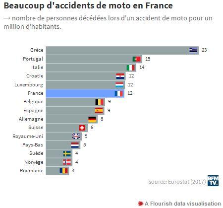 La France, pas si bonne élève en matière de sécurité routière 2019-292
