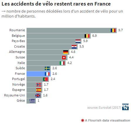 La France, pas si bonne élève en matière de sécurité routière 2019-293
