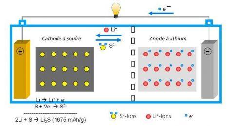Lithium-Soufre - La nouvelle batterie ultra-performante Batter10