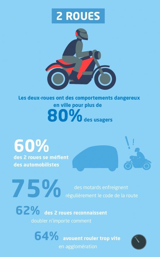 60% des motards craignent les automobilistes Etude-10