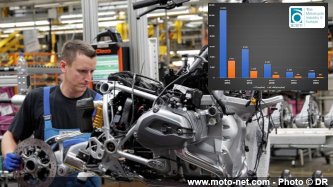 Nouvelle norme Euro 5 moto pour des deux-roues encore moins polluants Euro5-10
