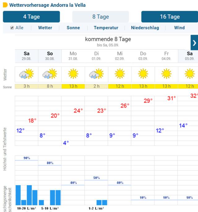 Une fondue en Andorre le jeudi 3 sept ou bien tapas le 2 ? Fffff11