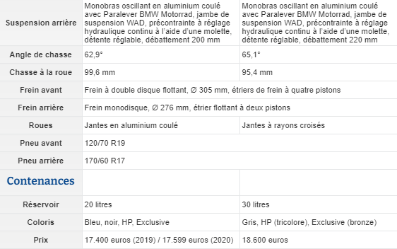 Essai BMW R 1250 GS 40 Years Edition (2021) (+ vidéo) Ffffg14