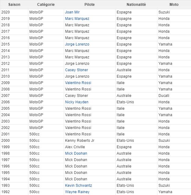 Palmarès des Champions du Monde MotoGP et 500 GP Fffggg10