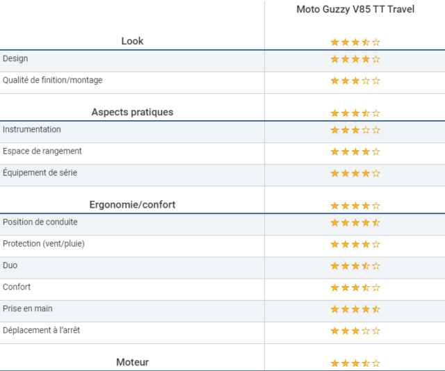 Essai - Moto Guzzi V85 TT Travel : Confirmation réussie ! Hhhh10