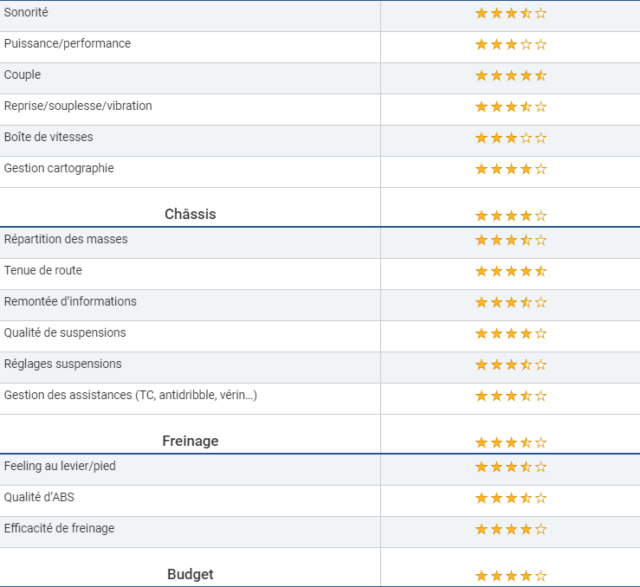 Essai - Moto Guzzi V85 TT Travel : Confirmation réussie ! Jjjjjj10