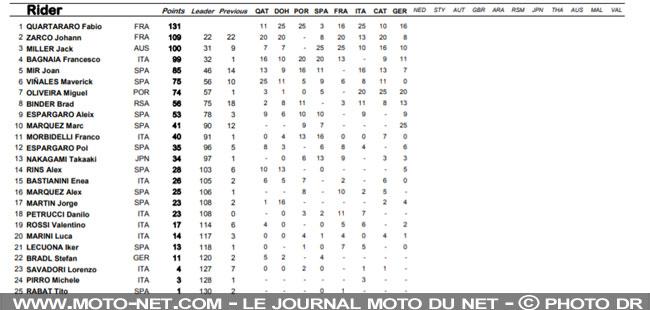 Parier sur le MotoGP  Race-c10