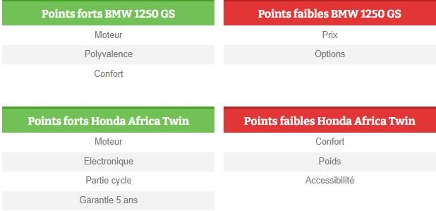 Comparatif - BMW R 1250 GS Adventure VS Honda CRF 1100 L Africa Twin Adventure Sports: les trails au sommet Reer10