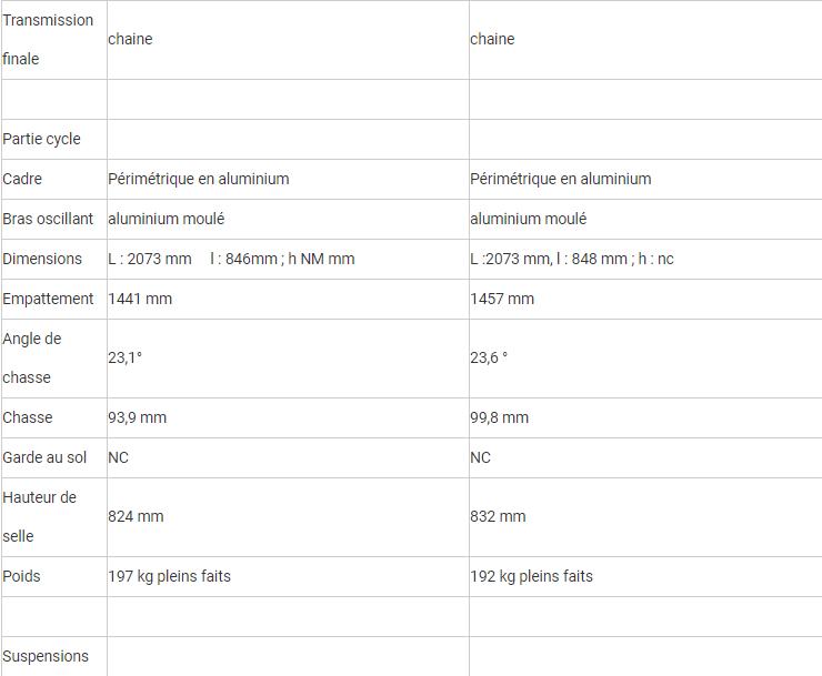 Comparatif - BMW M 1000 RR VS BMW S 1000 RR  : compé client contre best seller Rrrr15