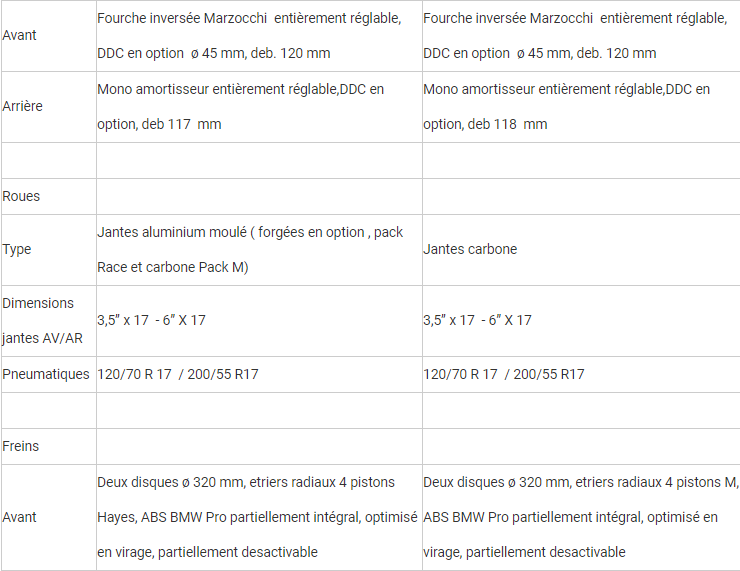 Comparatif - BMW M 1000 RR VS BMW S 1000 RR  : compé client contre best seller Rrrrrr50