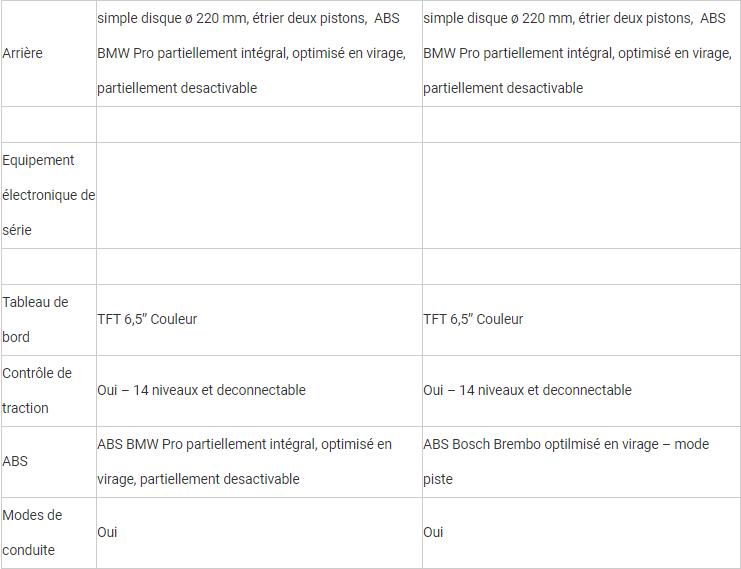 Comparatif - BMW M 1000 RR VS BMW S 1000 RR  : compé client contre best seller Rrrrry11