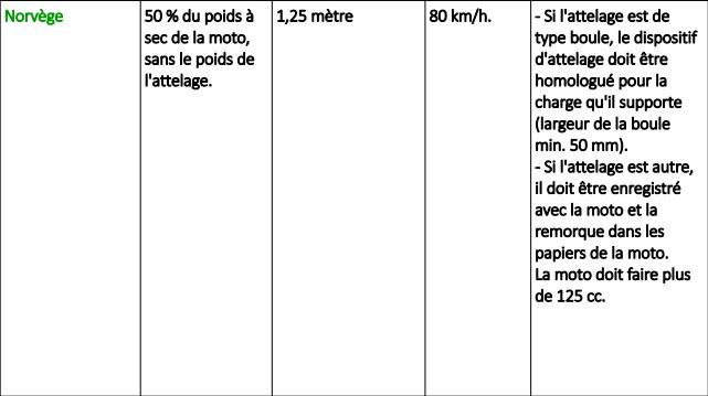 Tracter une remorque à moto en Europe Snip_165