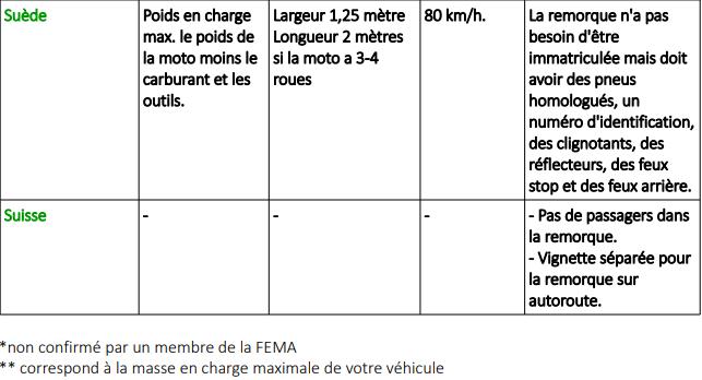 Tracter une remorque à moto en Europe Snip_168