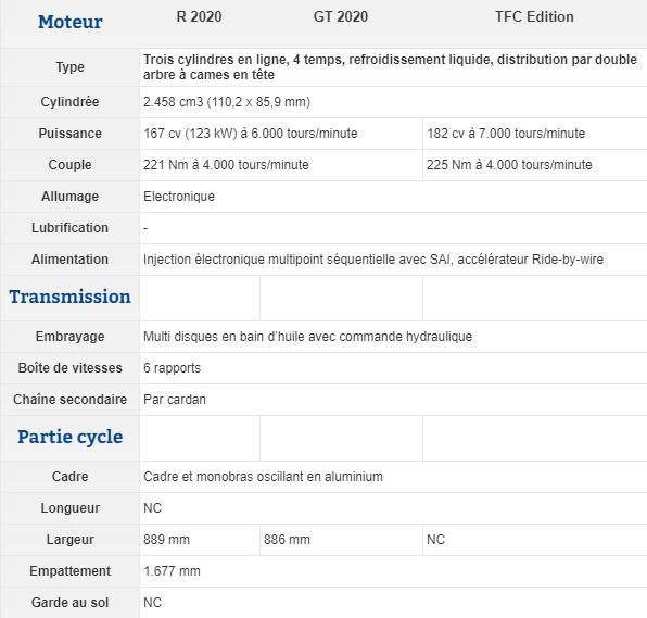 Essai comparatif motos Triumph Rocket 3 R et GT Snip_394