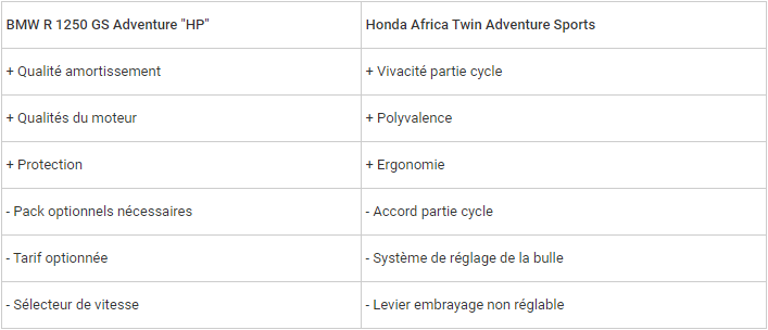 Comparatif - BMW R 1250 GS Adventure VS Honda CRF 1100 L Africa Twin Adventure Sports: les trails au sommet Snip_494