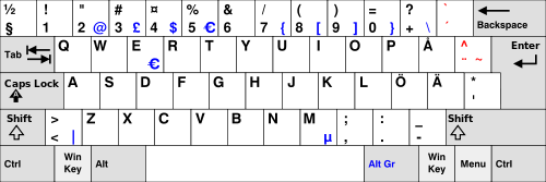 """cannot use keyboard to do """" @ """" (with my swiss-french keyboard is ALTG [RESOLVED] Kb_swe10"""