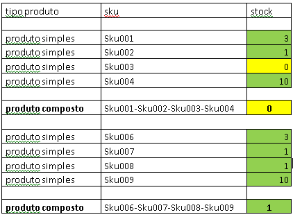 [Resolvido]SQL Query p/ desmultiplicar campo composto Forum_12